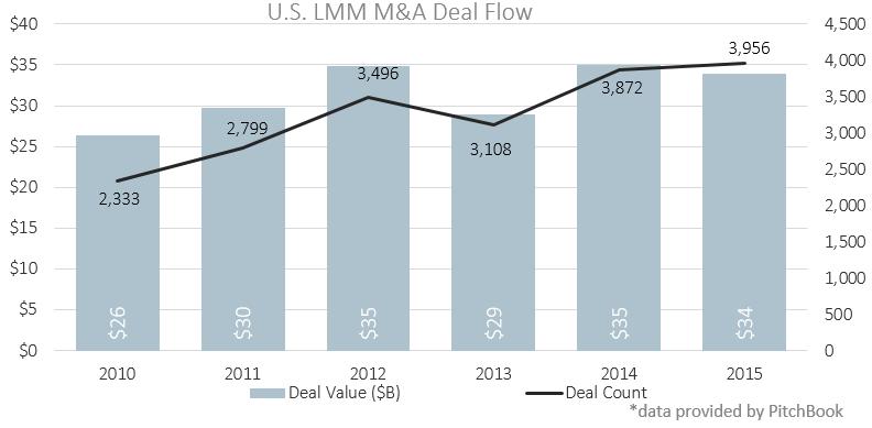 M&A Deal Flow Chart