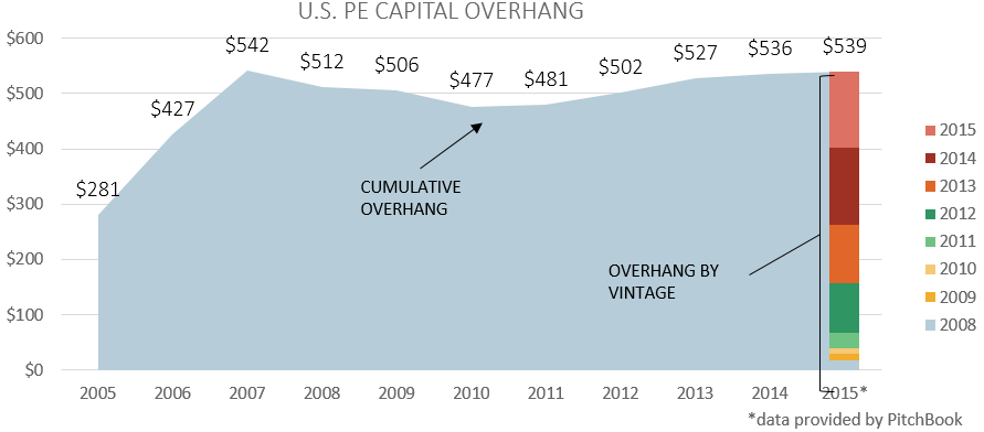 US PE Capital Overhang Chart